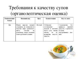 Органолептические показатели качества блюд в столовой школы