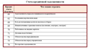 Кредиторская задолженность банка счета