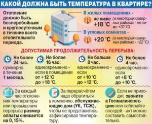 Нормы отопления в угловых квартирах