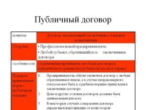 Внесение изменений в публичный договор