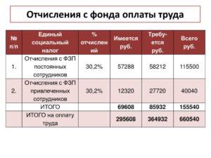 Куда перечисляются все отчисления от заработной платы