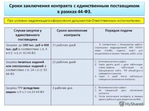 Изменение предмет договора с единственным поставщиком по 223 фз