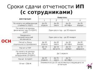 Отчетность по сроку 1 марта ип