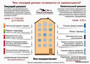 Перечень работ по косметическому ремонту многоквартирного дома
