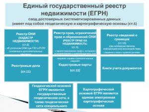 Отличие кадастра от реестра