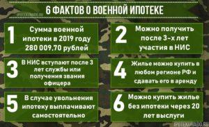 Положена ли военная ипотека   если военнослужащий платит гражданскую ипотеку