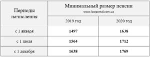 Минимальная пенсия в туле в 2020