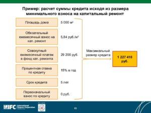 Взнос на капитальный ремонт московская область 2020 как исчисляется