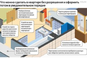 Нужно ли разрешение на снос перегородок в квартире