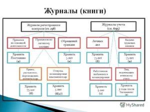 Законодательно прописано разделение приказов по видам и срокам хранения