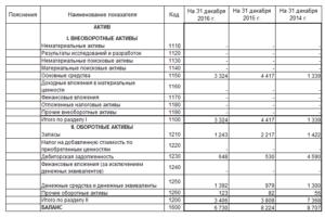 Микропредприятие на усн доходы бухгалтерский баланс