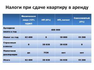 Налог на сдачу жилья в аренду в казахстане