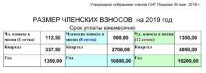 Закон о членских взносах на расчетный счет