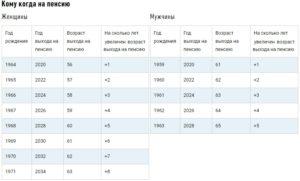 Во сколько уходят на пенсию в чернобыльской зоне курской области