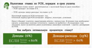 Усн 15 процентов сколько в рублях