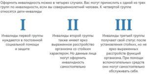 Как оформить инвалидность в москве