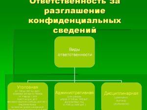 Ответственность за разглашение конфиденциальной информации
