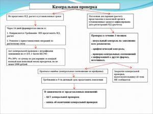 Сроки камеральных проверок налоговых деклараций