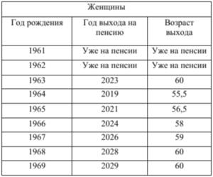 По каким правилам начислят пенсию мужчине 1961 года рождения