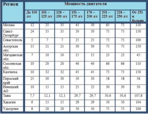 Транспортный налог 2020 свердловская область закон