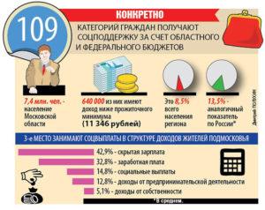 Перечень льгот пенсионерам московской области