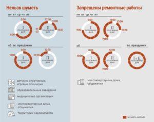 Закон о тишине в новостройках московской области первые полгода