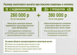 Налоговый вычет созаемщика по ипотеке статья