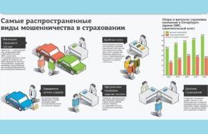 Методы борьбы с мошенничеством в страховании
