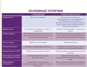 Можно ли совмещать две работы официально в разных организациях