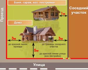Минимальный размер образования участка ижс в краснодаре