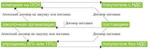 Перечисление физическому лицу по агентского договору обложение налогом