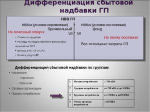 Надбавки и доплаты в сургуте