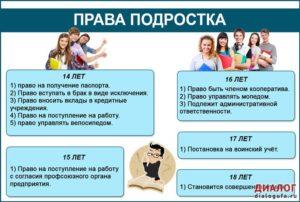 Права подростка в 14 лет