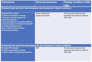 Пособия малоимущим семьям в 2020 году ульяновске