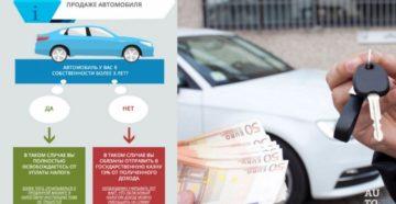 Налоговый вычет за покупку автомобиля в кредит
