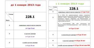 Удо по статье 228 часть 4 в 2020