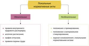 Порядок последовательности принятия лна для ип
