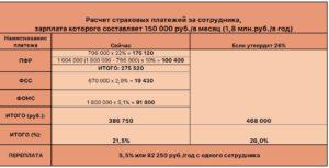Страховые взносы от заработной платы сколько процентов в 2020 году