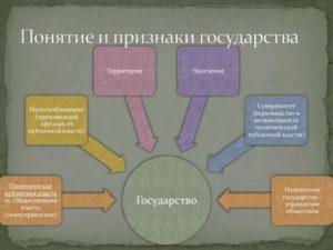 Понятие и признаки государственной территории