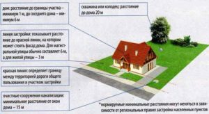 Можно ли взять в аренду землю территории общего пользования