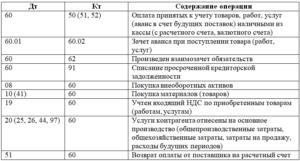 Оплата иностранным поставщикам проводка
