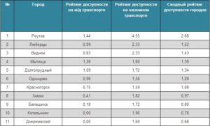Лучшие города для проживания 50 км от москвы