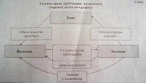 Уступка права требования с зачетом встречных обязательств