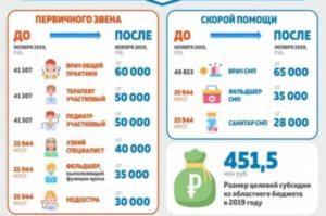 Зарплата мед работников с января 2020 года