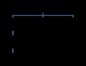 Структура малого предприятия схема