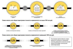 Налог на коммерческую недвижимость когда платить