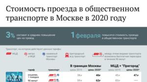 Стоимость проездного билета на месяц составляет 2020 года