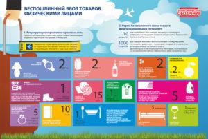 Таможенные правила вывоза товаров из россии
