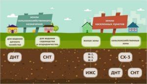 Земля для ведения садоводства и огородничества можно ли строить дом