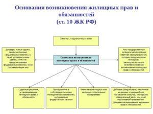 Понятие жилищного права  его место в системе права российской федерации